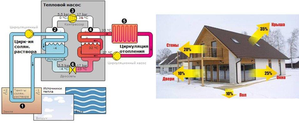 Теплопотери дома и отопление его с помощью теплового насоса
